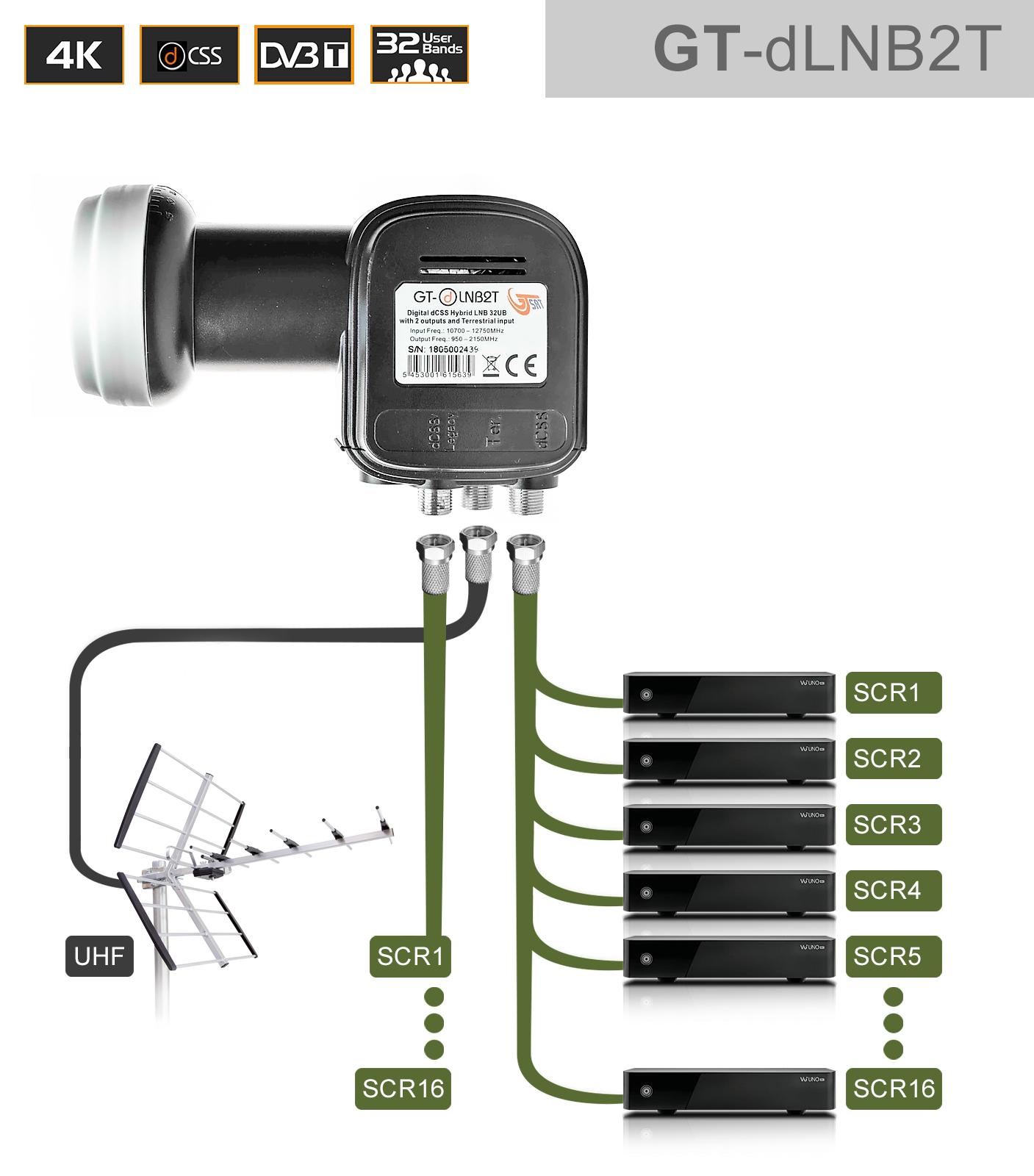 GT-SAT Unicable-LNB GT-dLNB2T 2x16UB für bis zu 32 Teilnehmer inkl. DVB-T/T2 Eingang - 4K/UHD